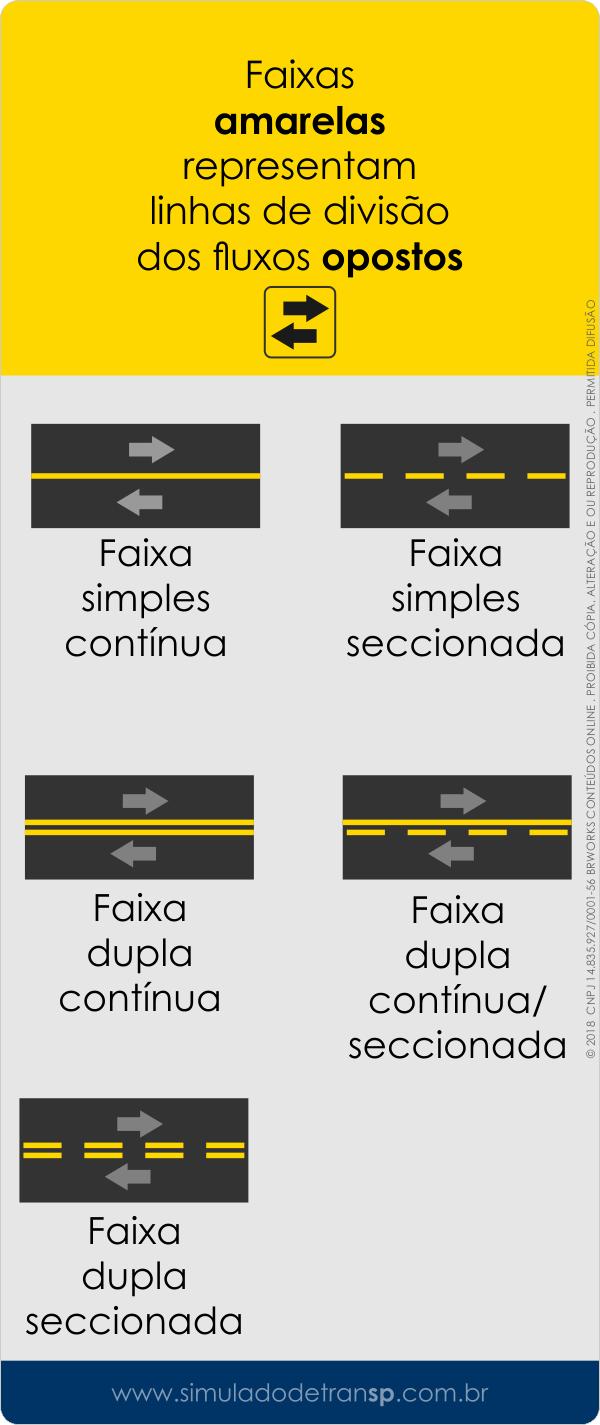Sinalização horizontal de trânsito - Faixa simples dupla contínua seccionada - amarela - Simulado Detran SP - mobile 2019